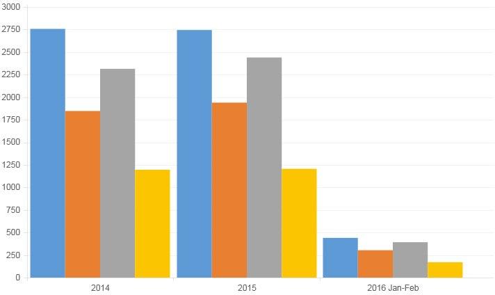 Statistics of patent publications